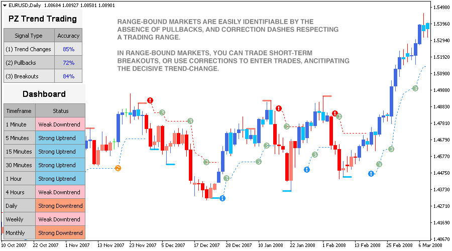 Trend Trading Indicator for Metatrader