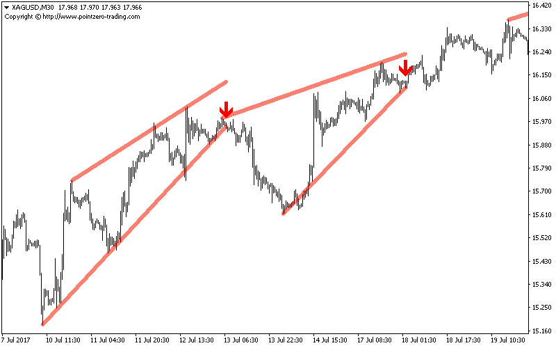 Wedges Indicator for Metatrader