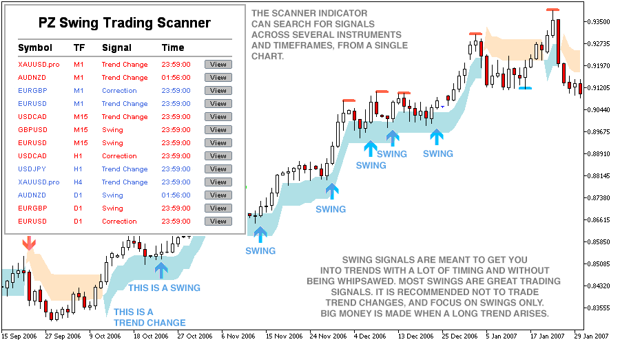 Swing Trading Indicator for Metatrader