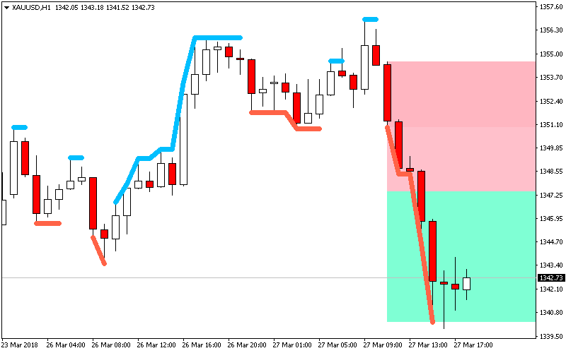 HHHC LLLC Indicator for Metatrader