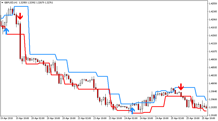 Fractal Channel Indicator for Metatrader