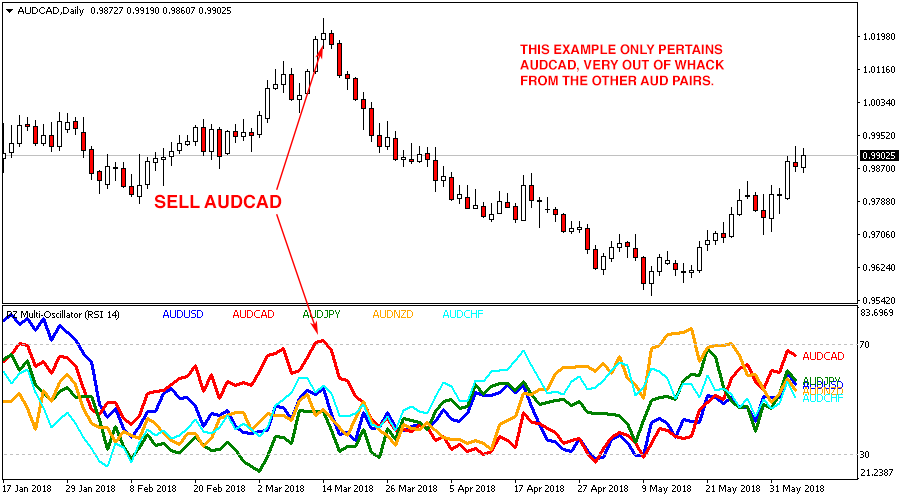 Multi Oscillator Indicator for Metatrader