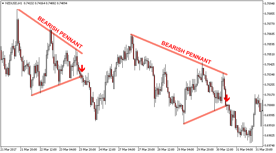 Chart Patterns Indicator for Metatrader