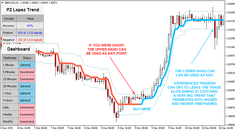 Lopez Trend Indicator for Metatrader