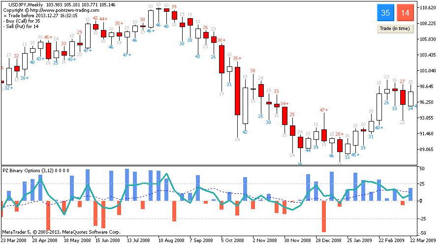 Binary Options Indicator for Metatrader