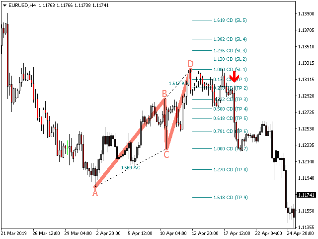 ABCD Retracement  Indicator for Metatrader