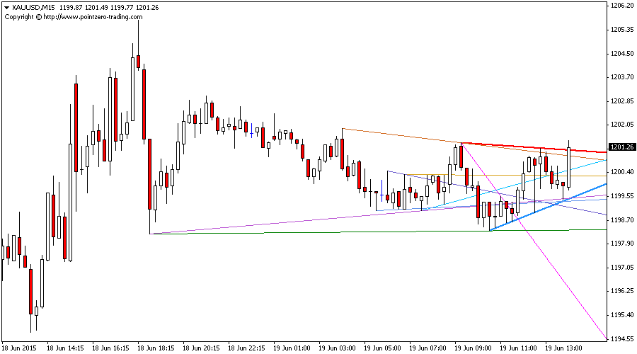 Trendlines Indicator for Metatrader