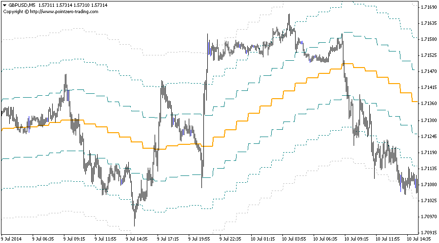 Bands Indicator for Metatrader