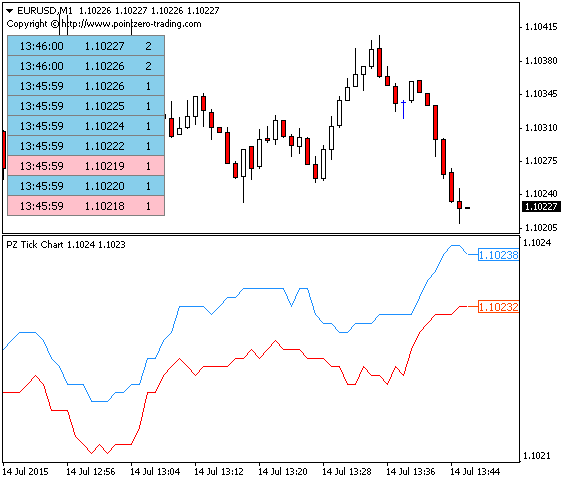 Tick Chart Indicator for Metatrader