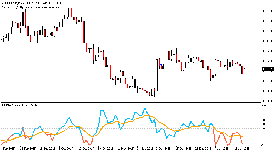 Flat Market Index Indicator for Metatrader