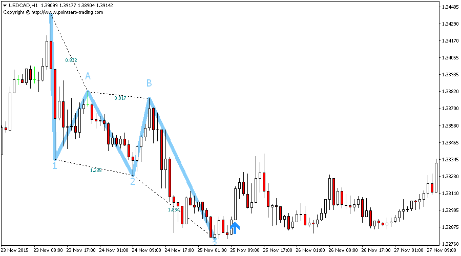 Three Drives Indicator for Metatrader