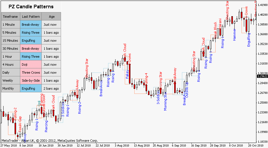 Candlestick Patterns Indicator for Metatrader