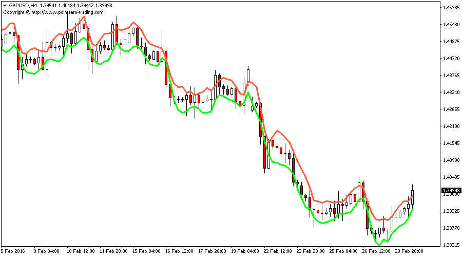 Lopez Channel Indicator for Metatrader
