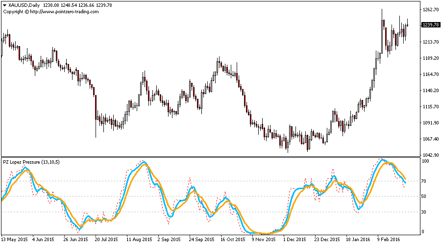 Lopez Pressure Indicator for Metatrader