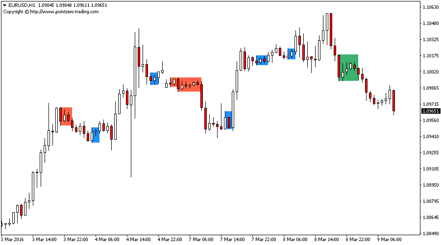 Inside Bars Indicator for Metatrader