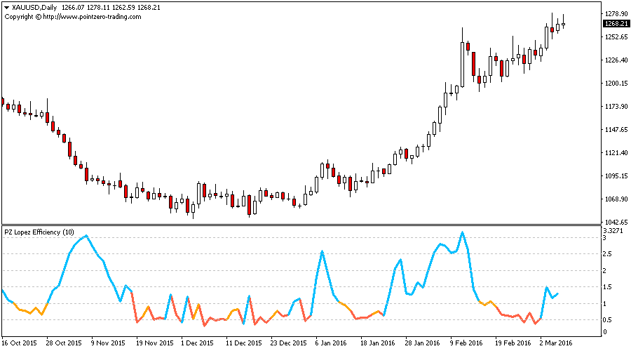 Lopez Efficiency Indicator for Metatrader
