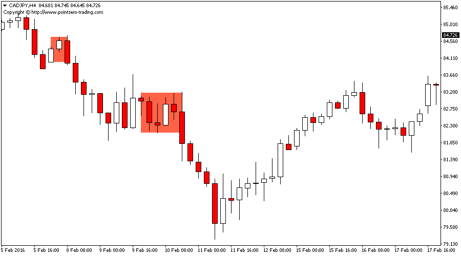 Sandwich Bars Indicator for Metatrader