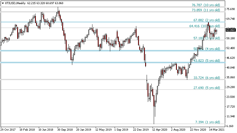 Support Resistance Indicator for Metatrader