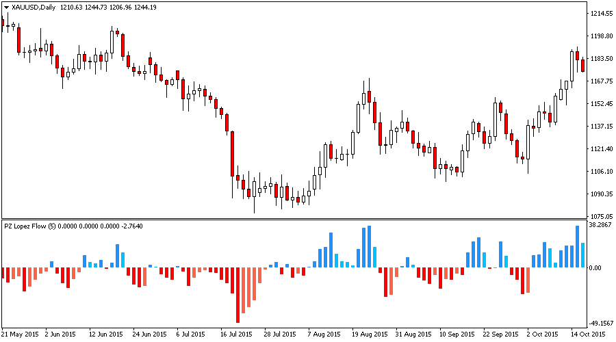 Lopez Flow Indicator for Metatrader