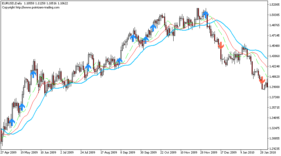 The Zone Indicator for Metatrader