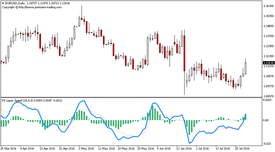 Lopez Speed Indicator for Metatrader