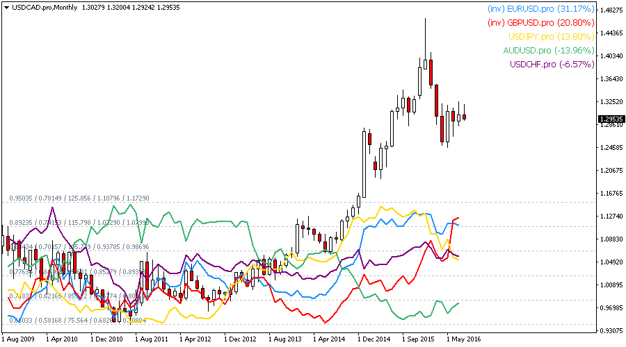 Chart Overlay Indicator for Metatrader
