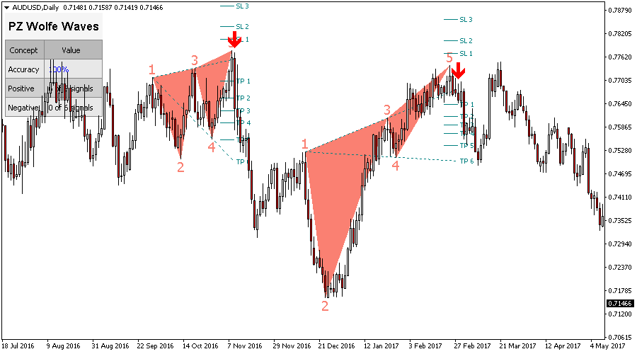 Wolfe Waves Indicator for Metatrader