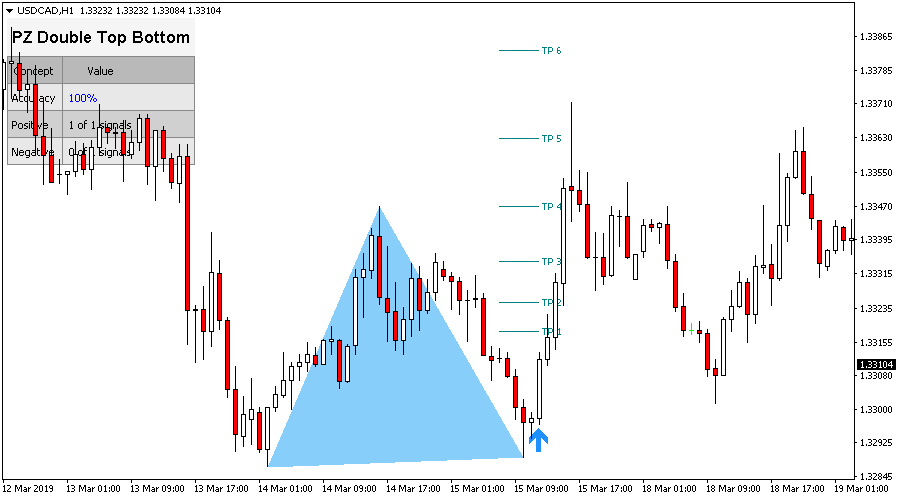 Double Top / Bottom Indicator for Metatrader