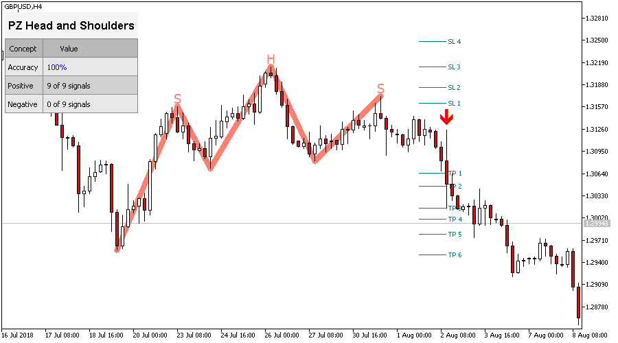 Shoulder Head Shoulder Indicator for Metatrader