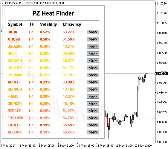 Heat Finder Indicator for Metatrader