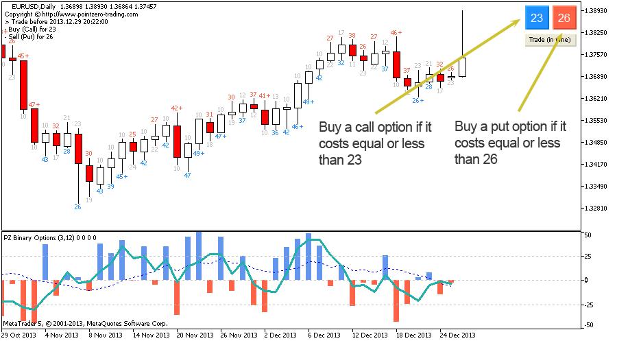 Point zero trading binary options
