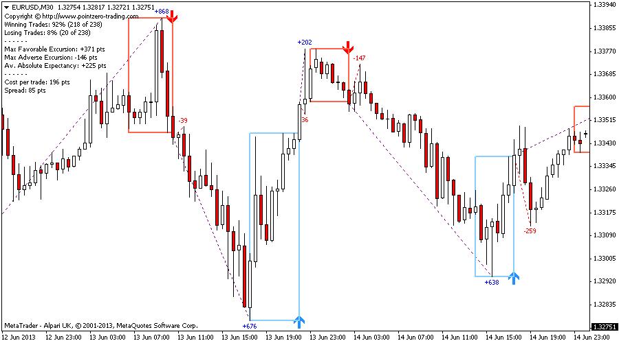 5 most effective indicators trading