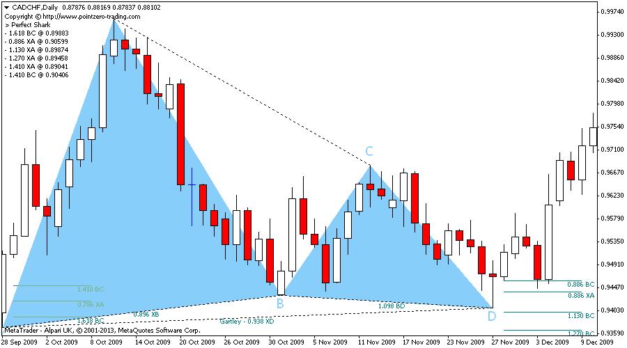 Harmonic trading indicators mt4