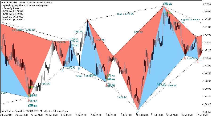 Harmonic trading system indicator