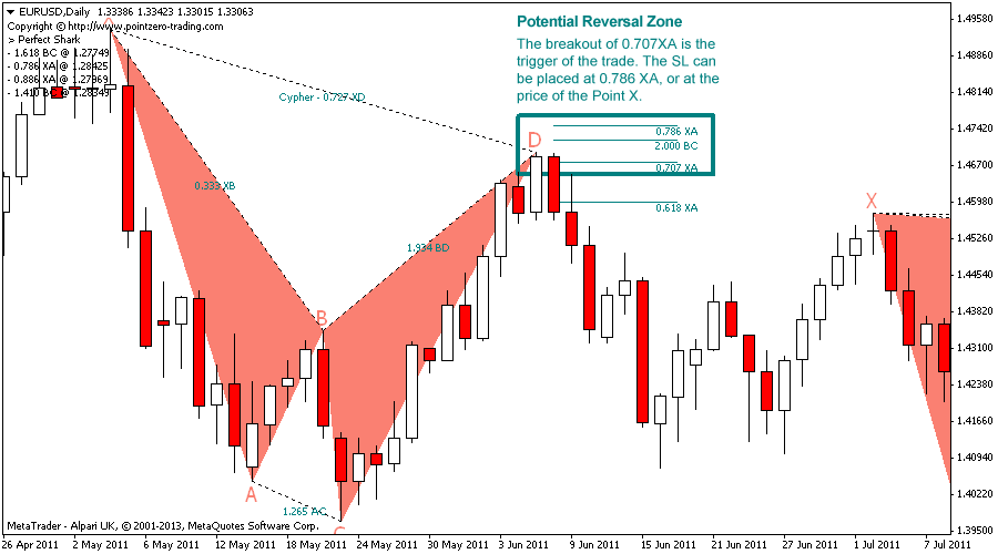 Technical Analysis Of Stocks Pdf Harmonic Trading Metatrader