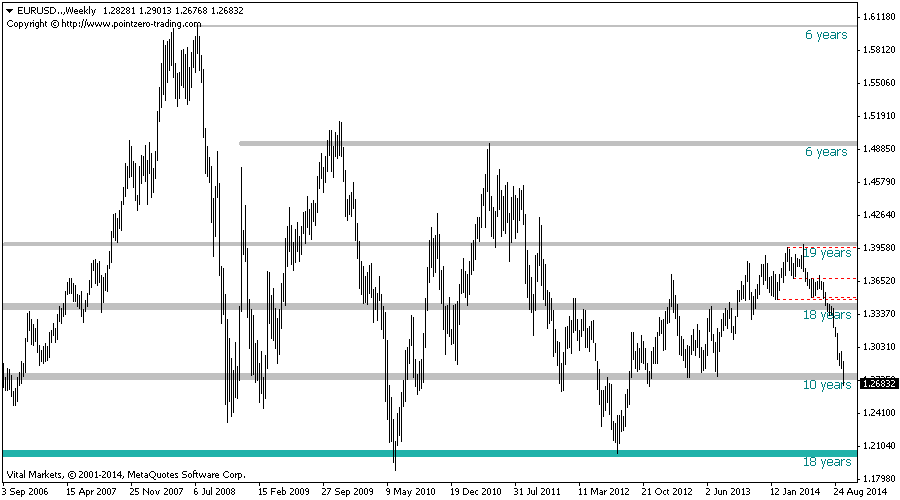 Support and Resistance Indicator for Metatrader