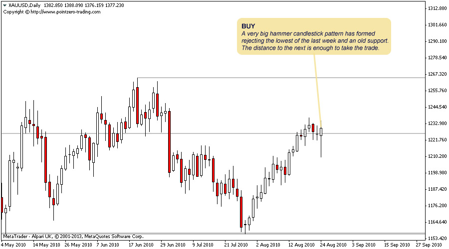 Support and resistance indicator for MT4