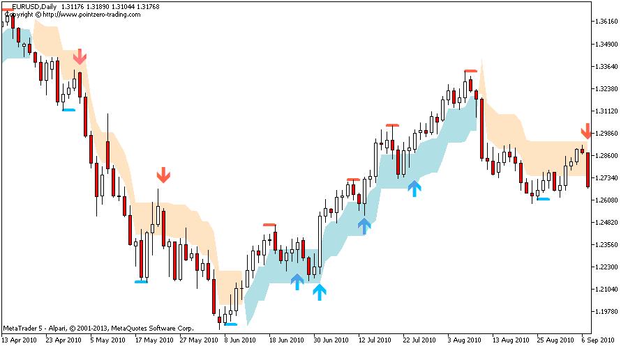 Best swing trading technical indicators
