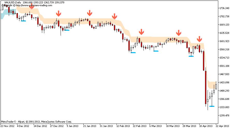 Swing trading indicators india