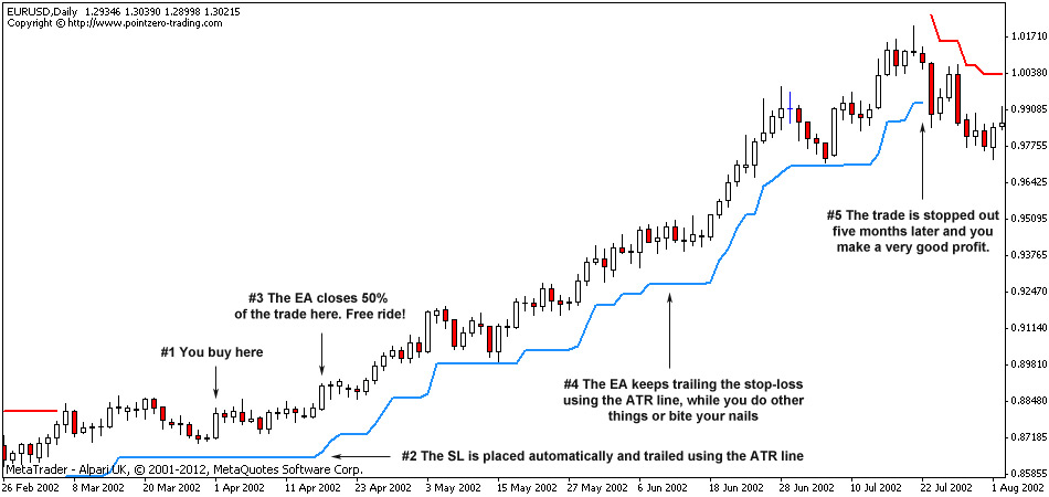 How to place trailing stop in forex