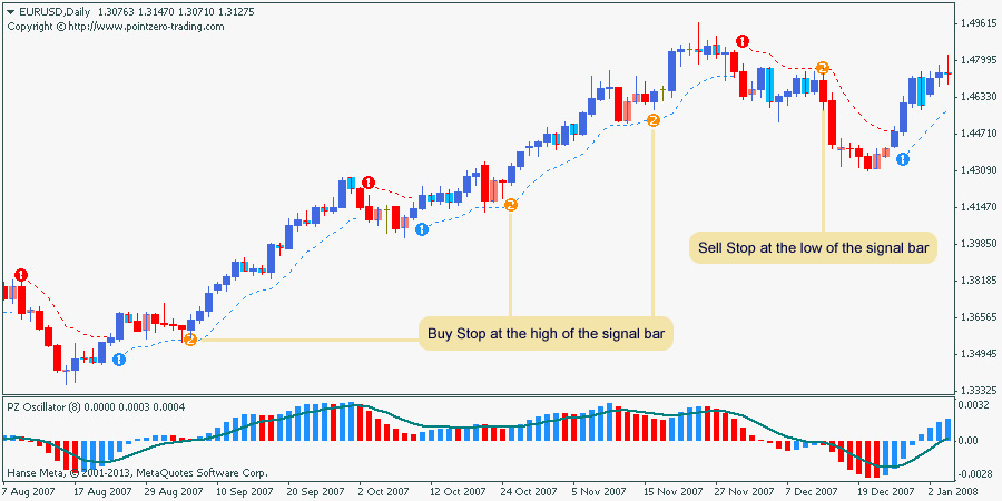 Insider trading indicators