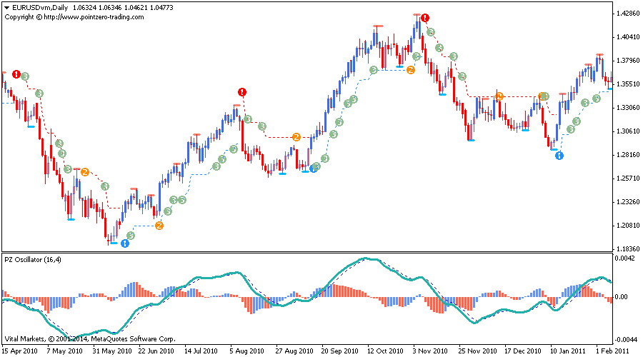 Trading indicators that work