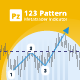 123 Pattern indicator for Metatrader