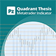 Quarters Theory indicator for Metatrader