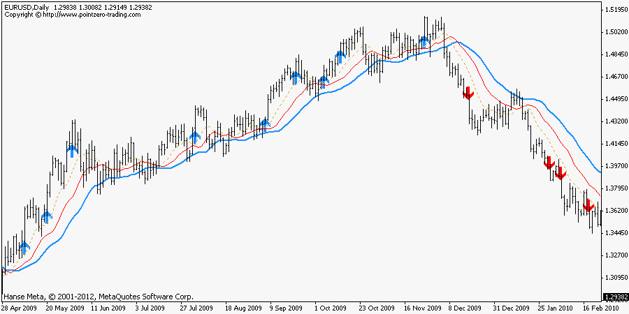 Forex zone indicator