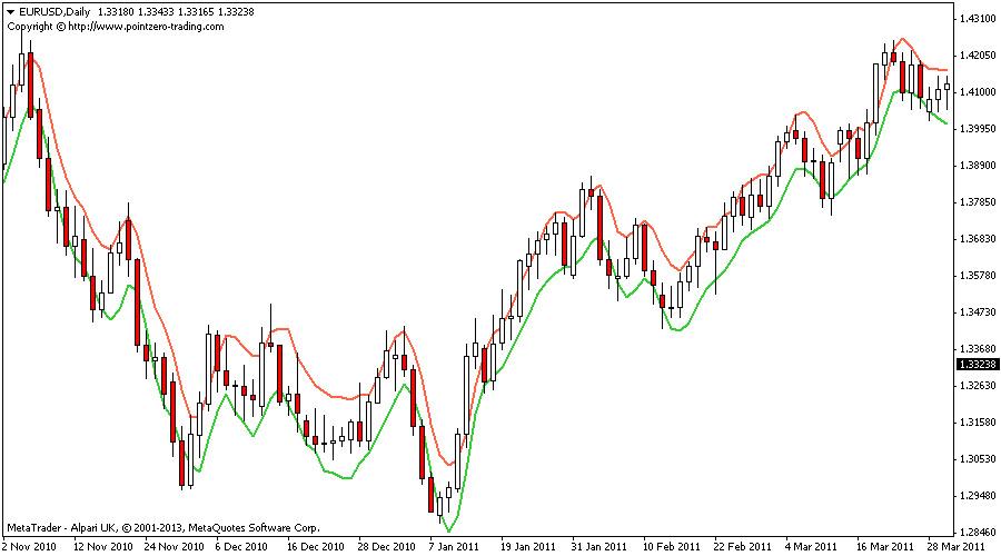 No risk options trade