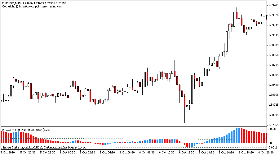 Free download indicator forex quotes