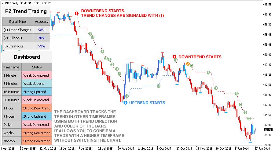Trend Trading Metatrader Mt4 Mt5 Indicator