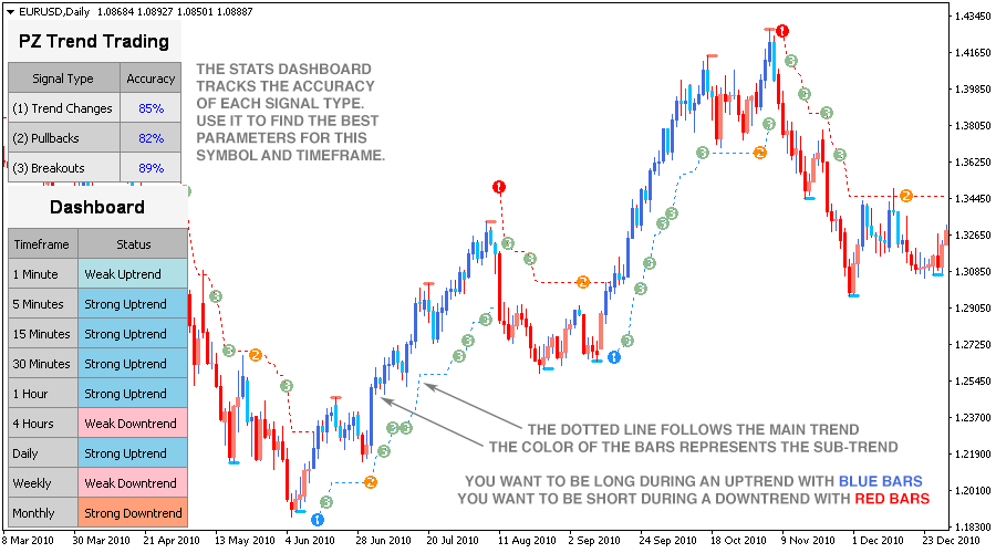A to z forex indicators
