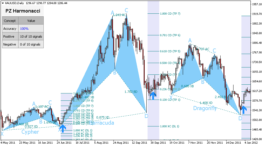 Forex harmonic patterns indicator mt4